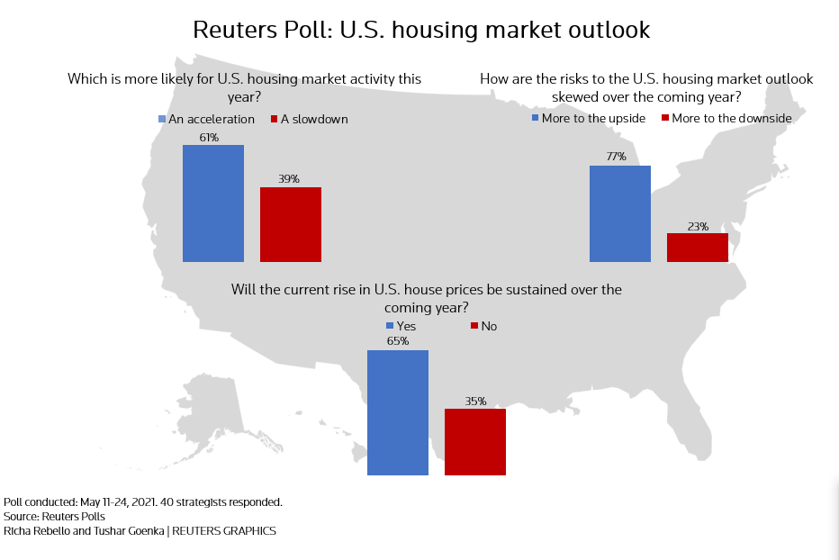 U.S. Home Prices Continue Surge With Risks on the Horizon 2
